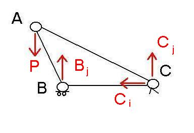 Computations of the forces in the members of a truss